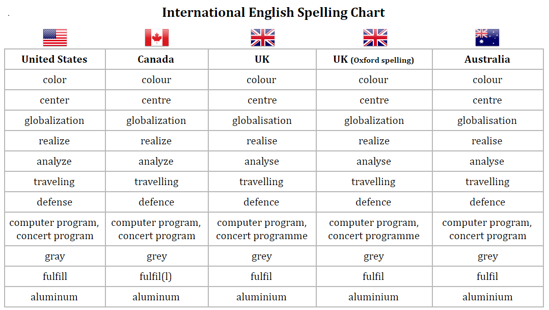 english spelling Spelling correctly is an important part of literacy and english spelling can cause  difficulties for both the native and non-native speaker of english.