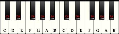 Рисунок пианино клавиши