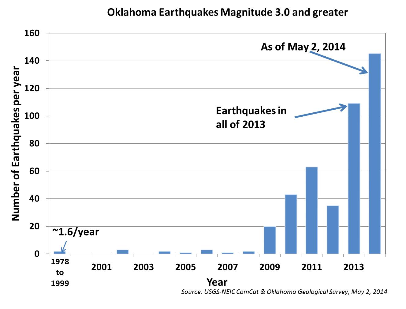 The Plot Diagram: Oklahoma 3.0 earthquake graph 2014-05-02.jpg - Wikimedia Commons,Chart