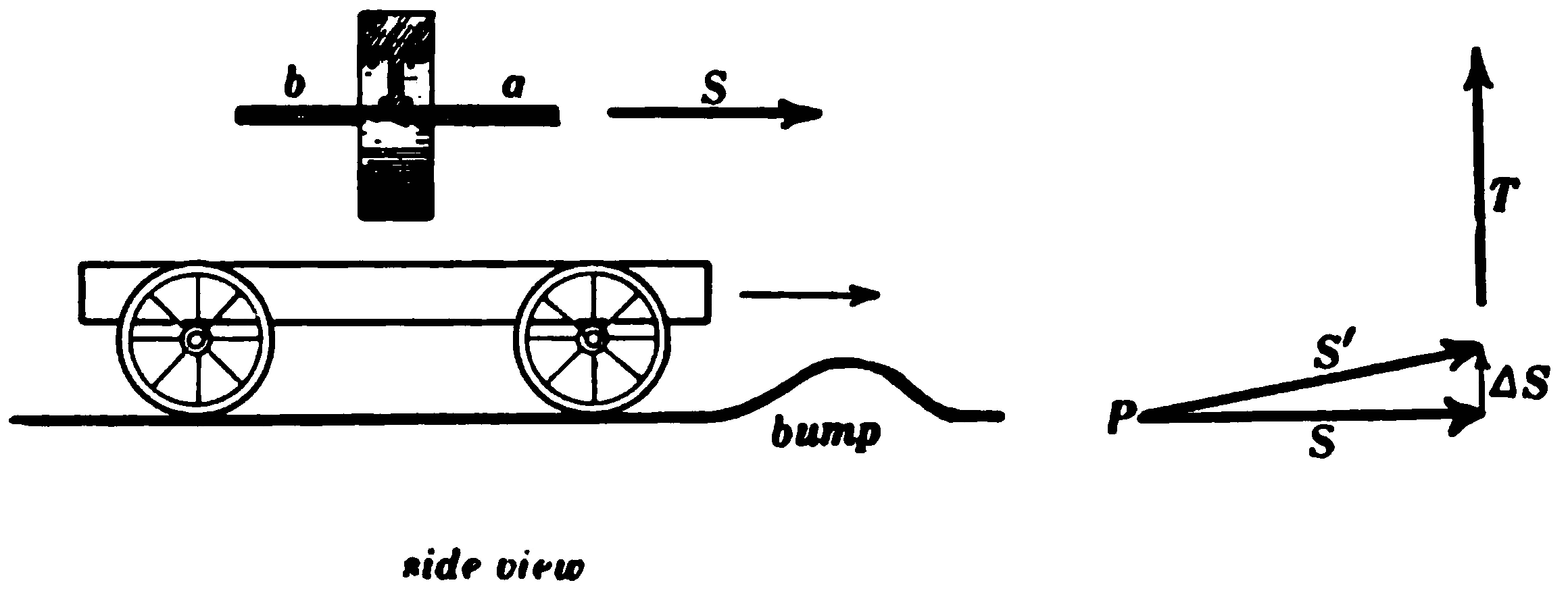 PSM V75 D031 Gyrostatic action of the flywheel on the automobile.png