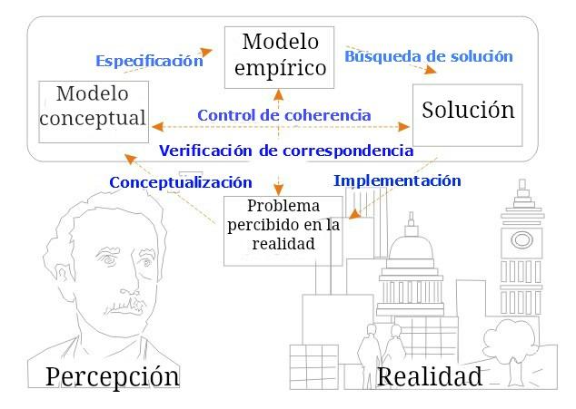 Resolucion De Problemas Wikipedia La Enciclopedia Libre