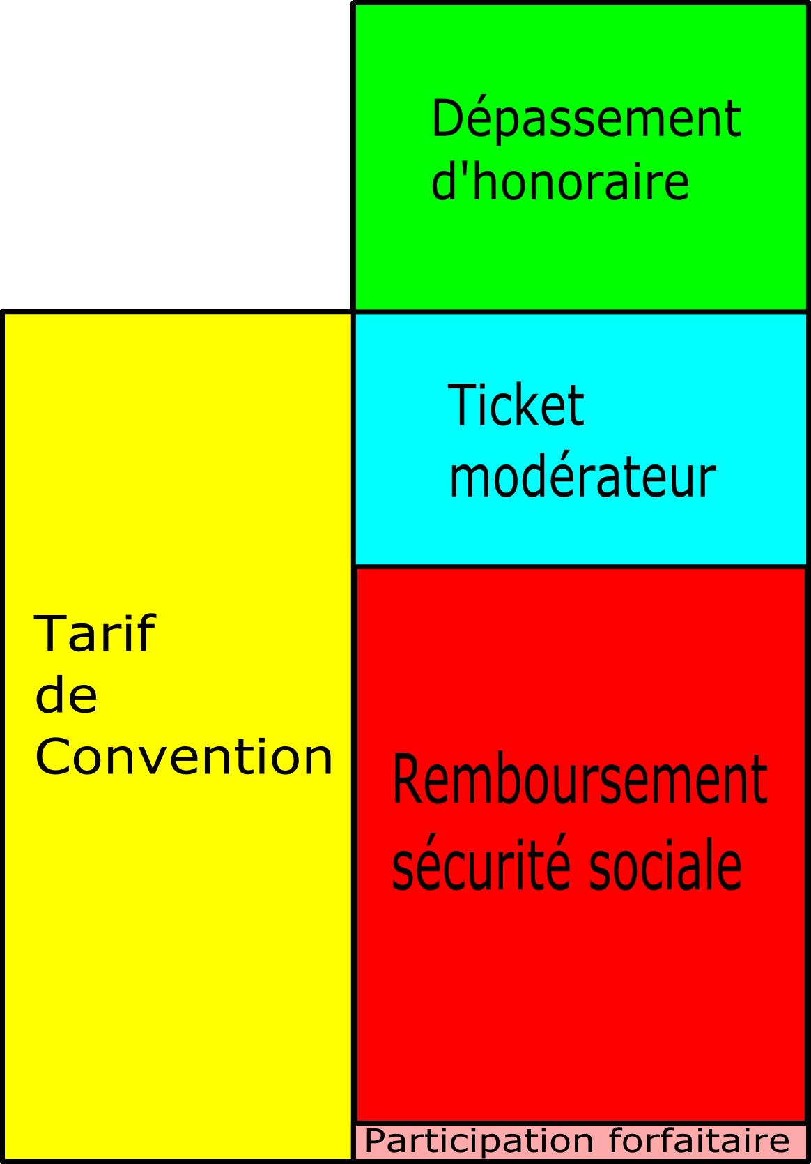 1d32935459eb97 Base de remboursement de la sécurité sociale française — Wikipédia