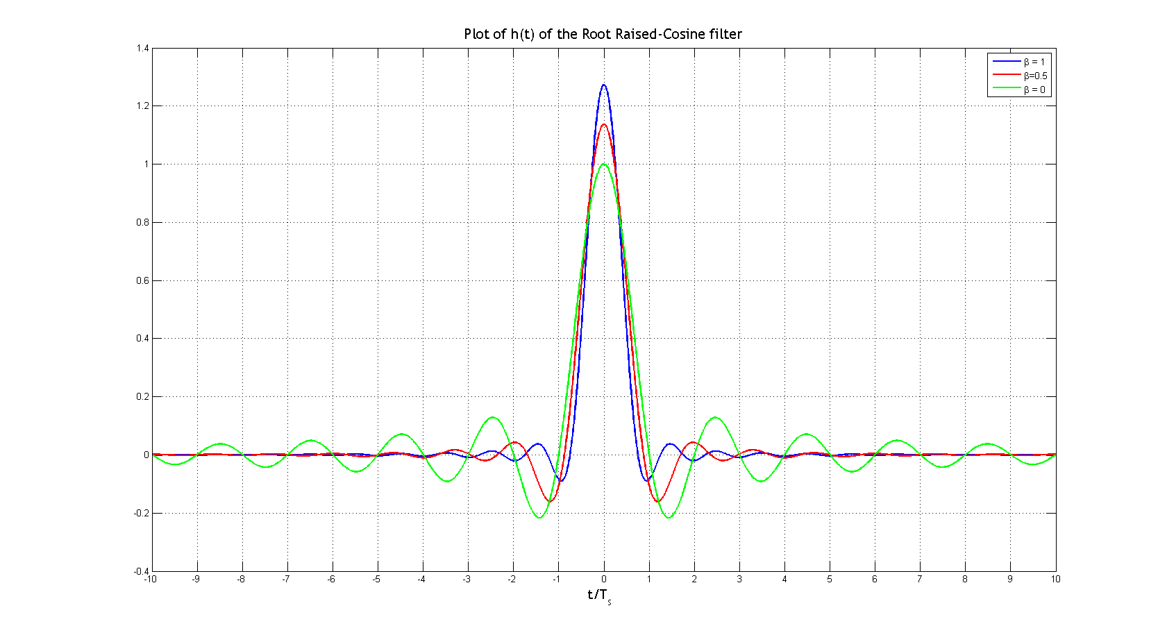 square root raised cosine filter Inter symbol interference(isi) and root-raised cosine (rrc) filtering 1  this sequence is in form of square pulses square pulses are nice as an.