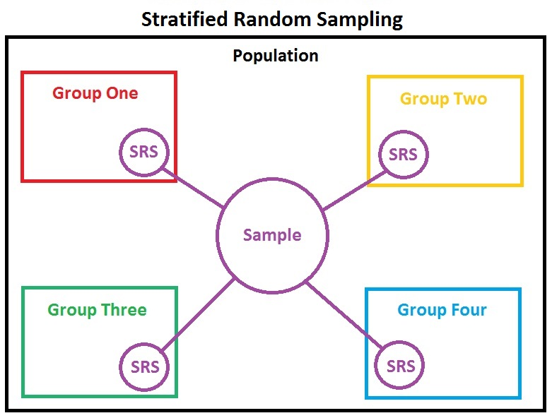 stratified sampling wikipedia
