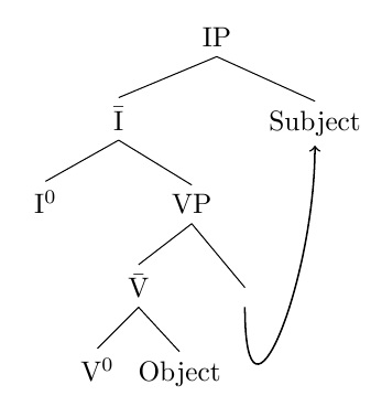 Syntax-VOS word order with Right Specifiers and Movement