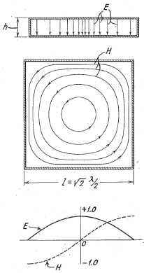 An illustration of the electric and magnetic field of one of the possible modes in a cavity resonator. US Patent 2424267 Figs 1a, 1b, 1c.PNG