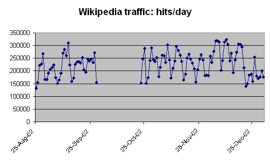 Wikipedia hits per day late 2002 with a gap.png
