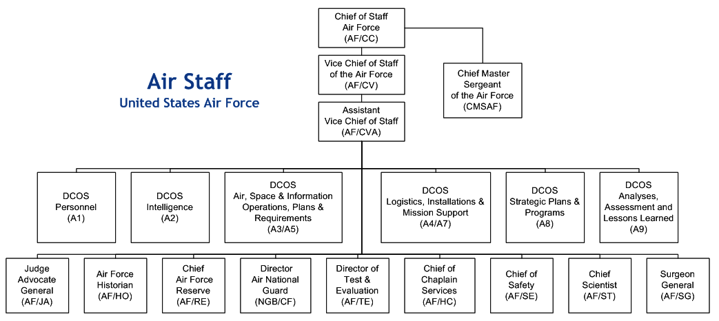 air canada organizational structure The comptroller general of canada is responsible for providing functional direction and assurance government-wide for financial management, internal audit, investment planning, procurement, project management, and the management of real property and materiel the office of the comptroller general .