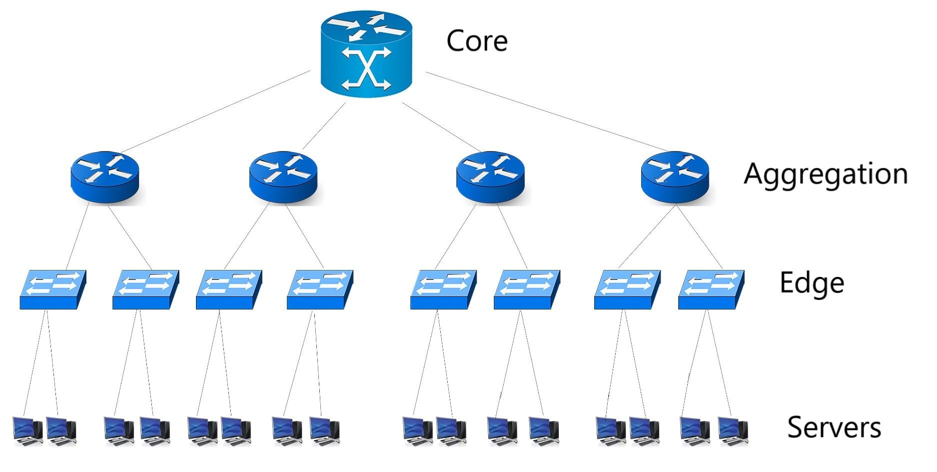 The Computer Revolution/Databases/Database Models