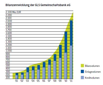 GLS Gemeinschaftsbank – Wikipedia on