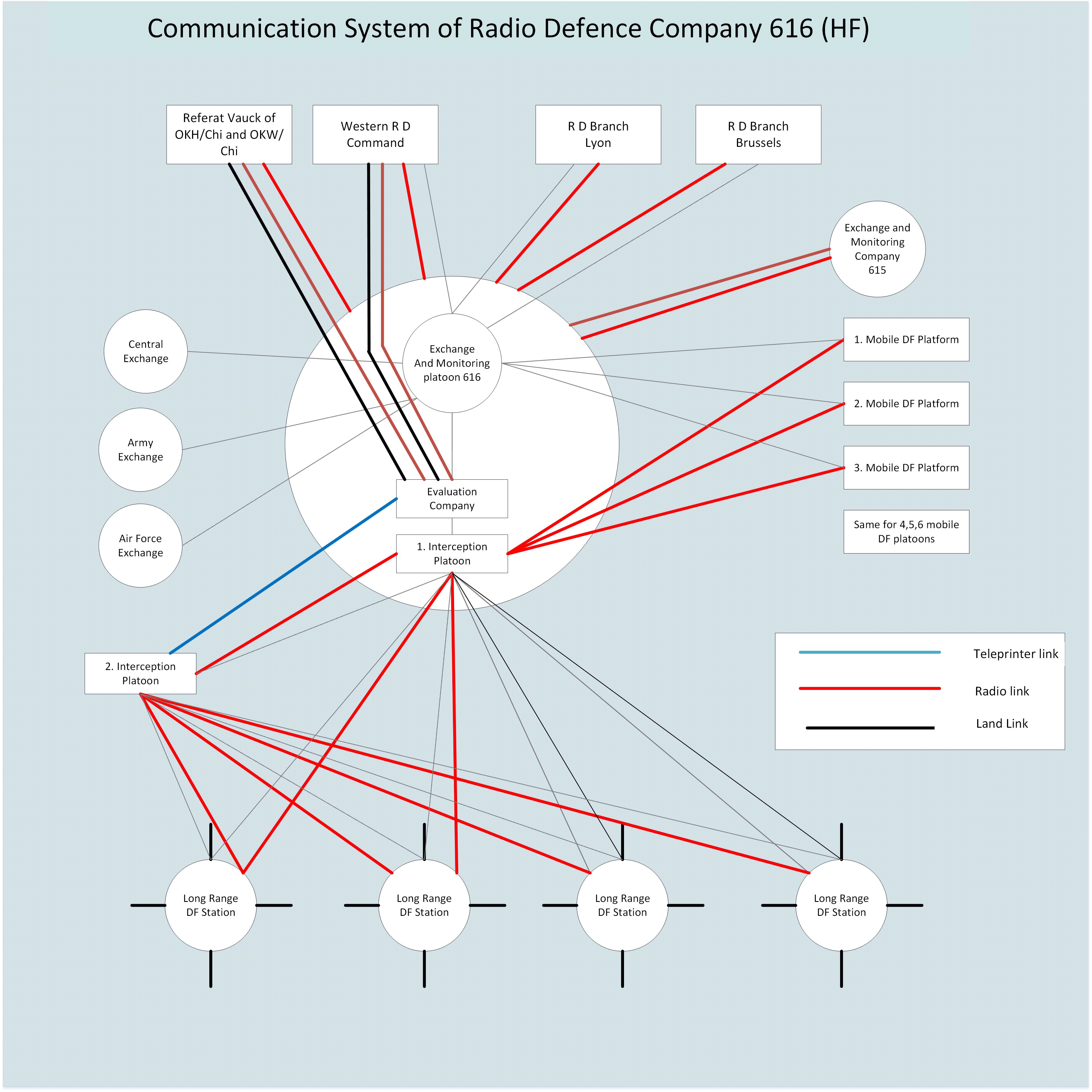 Army Radio Diagram - Diagrams Catalogue on