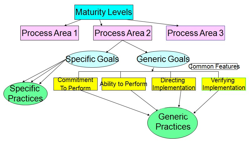 File Components Of Cmmi Model Jpg Wikimedia Commons