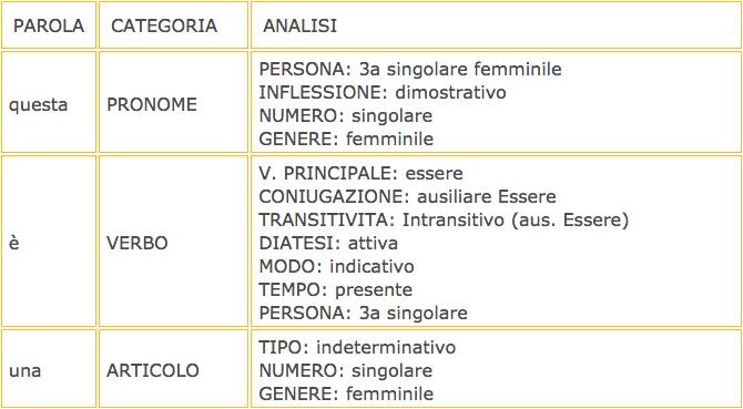 analisi grammaticale wikipedia
