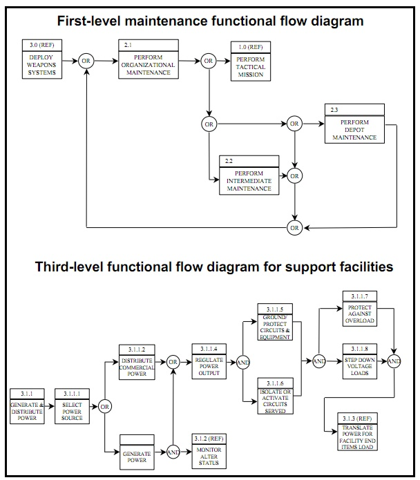 Process Flow Chart Examples: First-level maintenance functional flow diagram.jpg ,Chart