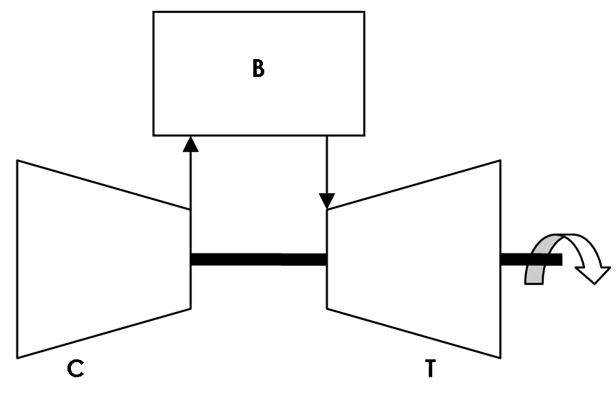 File:Gasturbine principle PNG - Wikimedia Commons