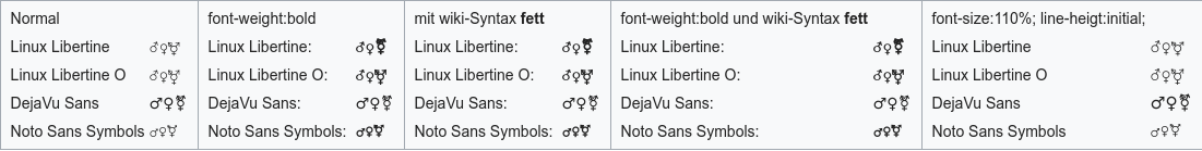 Gendertest Linux Chrome with Webfonts.png