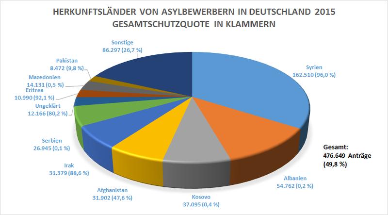 Herkunftsländer von Asylbewerbern in Deutschland