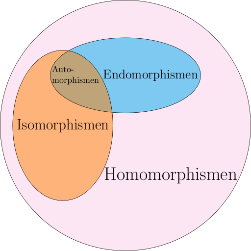 Filehomomorphismen Venn Diagrammg Wikimedia Commons