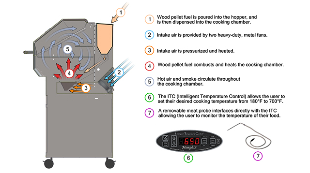 How it Works   Wood Pellet Grill