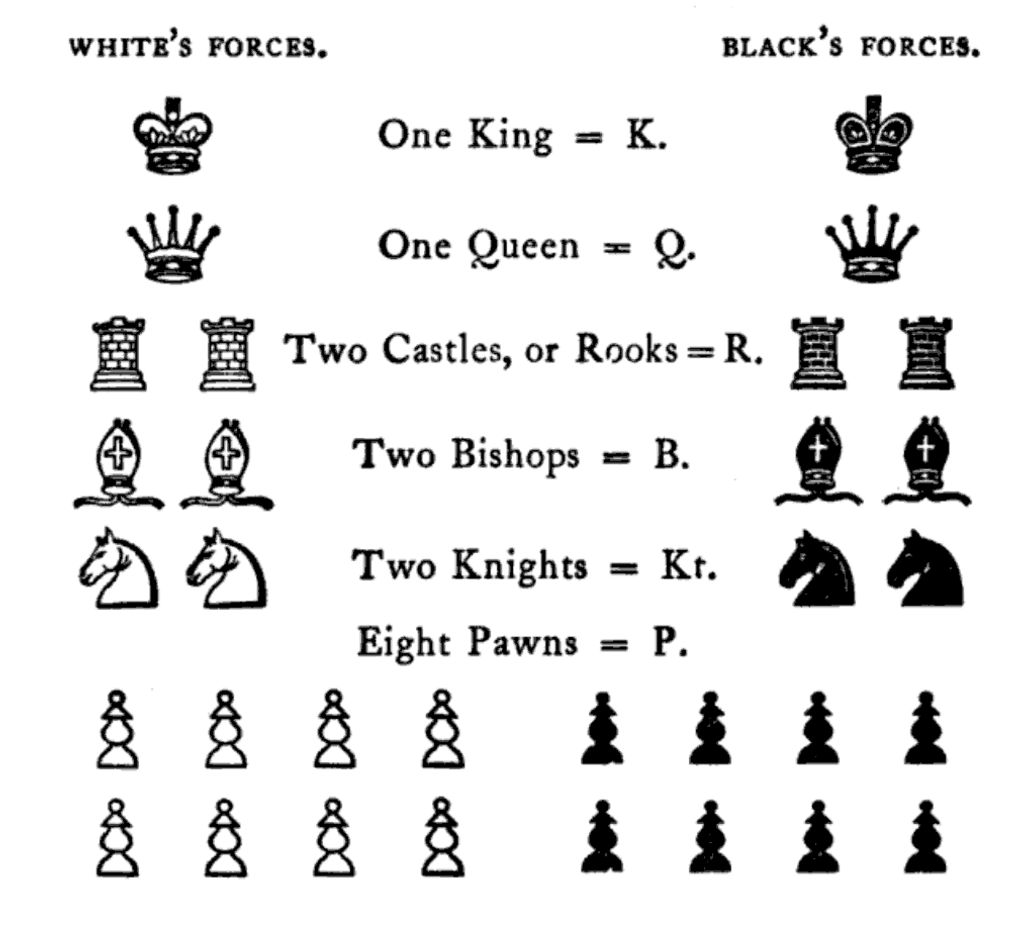 The depiction of the various pieces found in chess