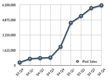 File:ipod sales graph.png - Wikimedia Commons