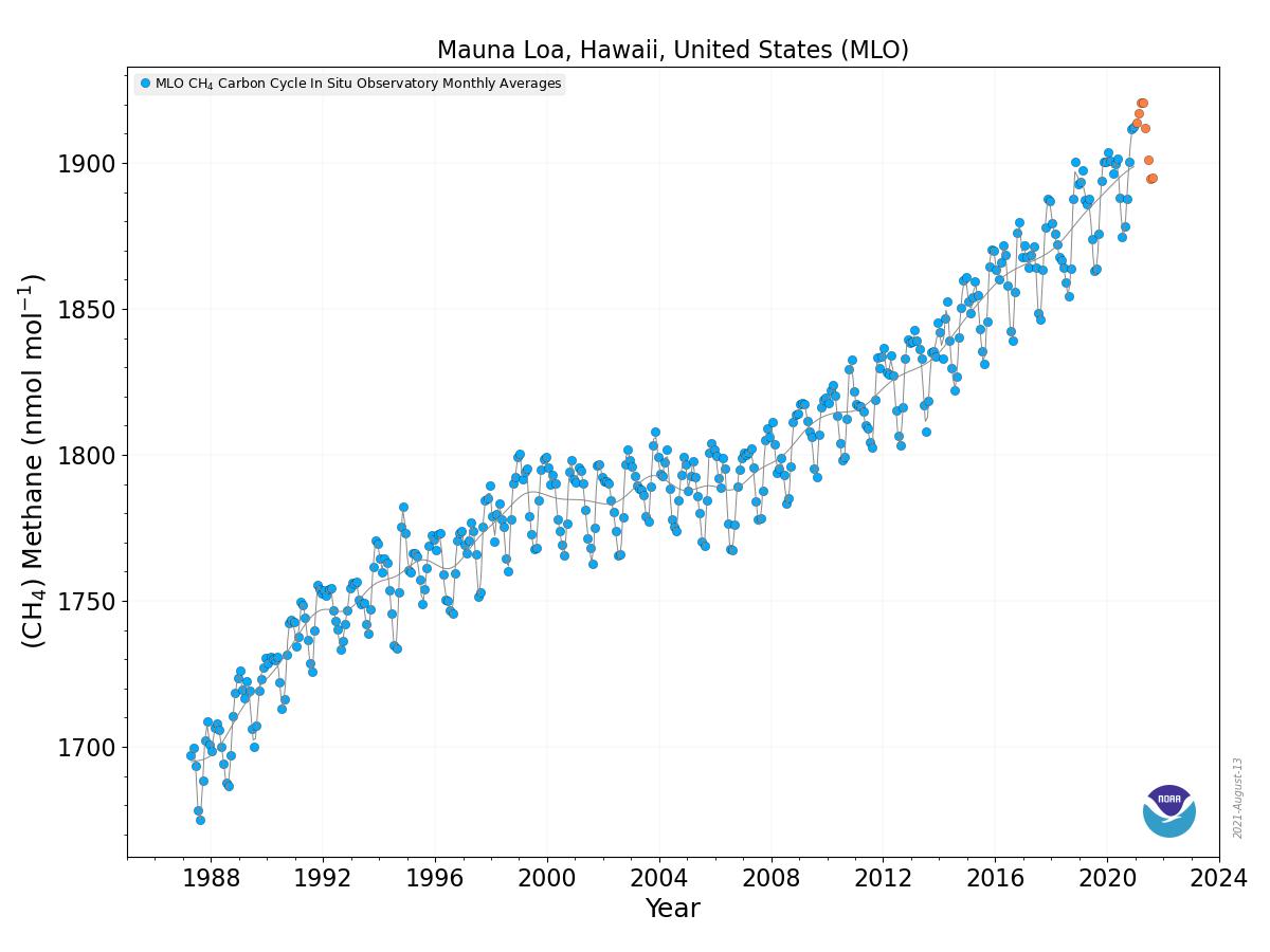 Atmospheric methane - Wikipedia