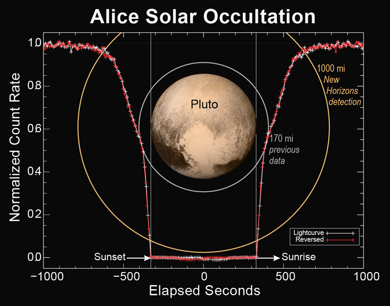 Alice (spacecraft instrument) - Wikipedia