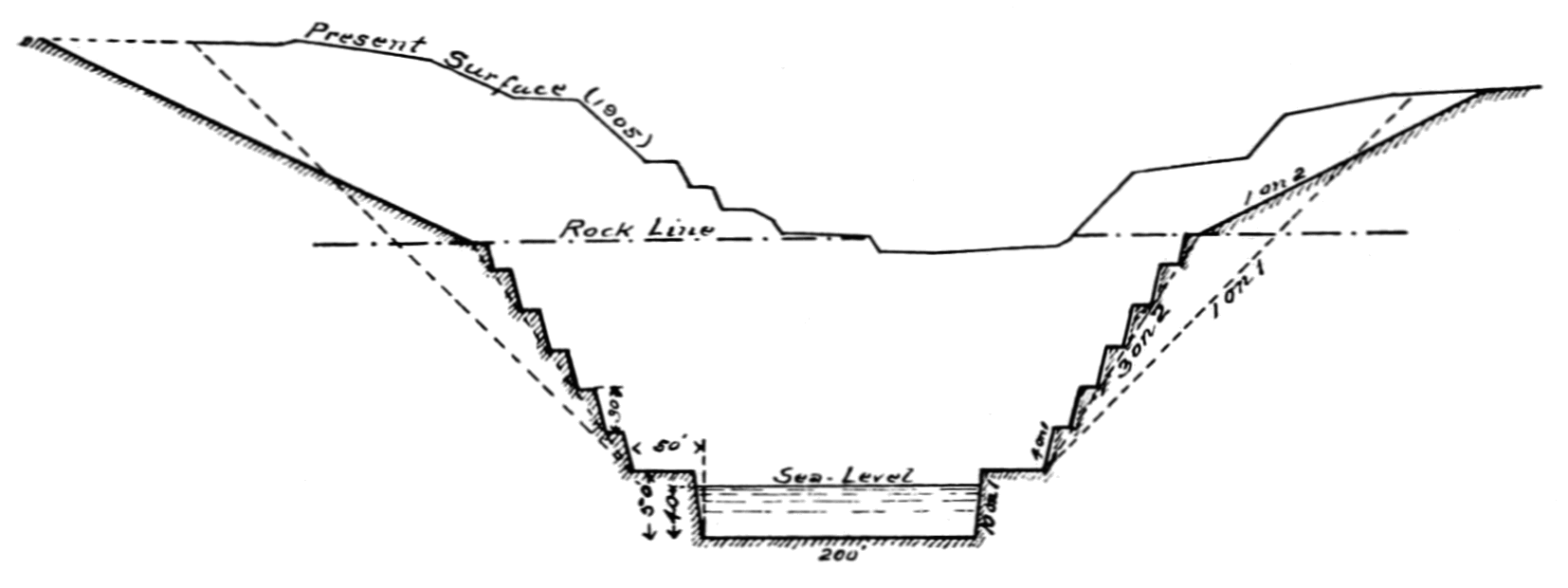 PSM V74 D426 Cross section of the culebra cut.png