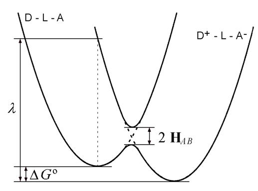 Parameters of the Marcus Equation.JPG