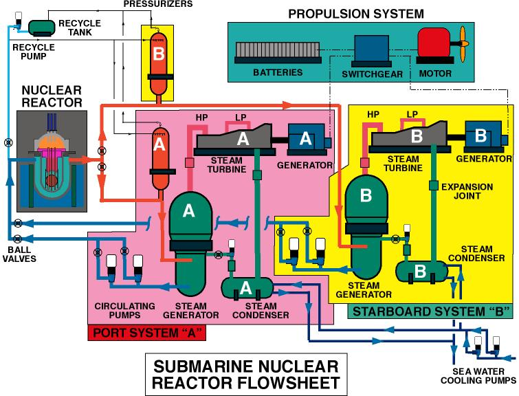 File:SUB REACTOR SYSTEM FLOW.jpg