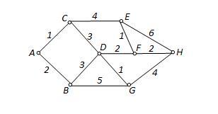 prípad datovania graf