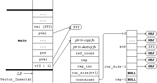 Partial memory layout after insertion (in Vector_InsertAt)