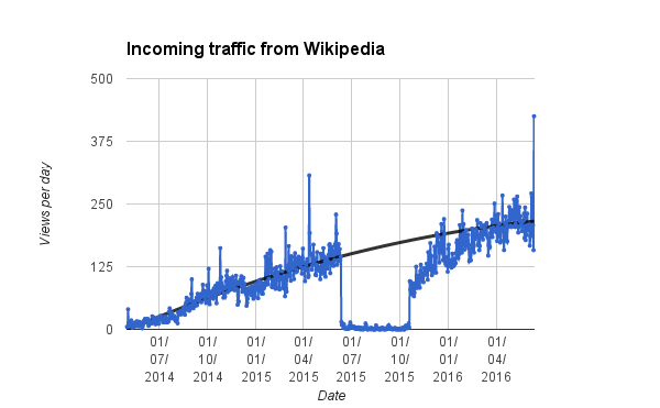 Wikipedia Incoming Traffic Graph.png