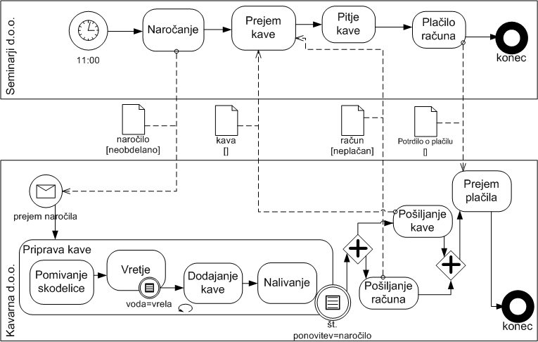 file bpmn proceskuhanjakave3 jpg wikimedia commons TDS Manual Software User Manual Example