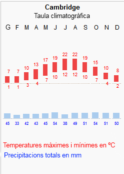 Archivo:Climograma.png
