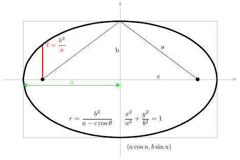 Standard forms of an ellipse