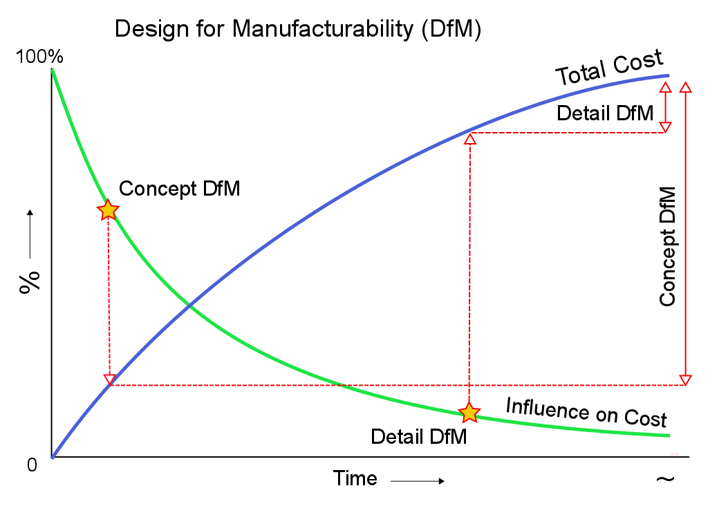 design for manufacturability Design for manufacturability ( dfm ), standardization & cost reduction techniques can cut total cost in half while improving quality.