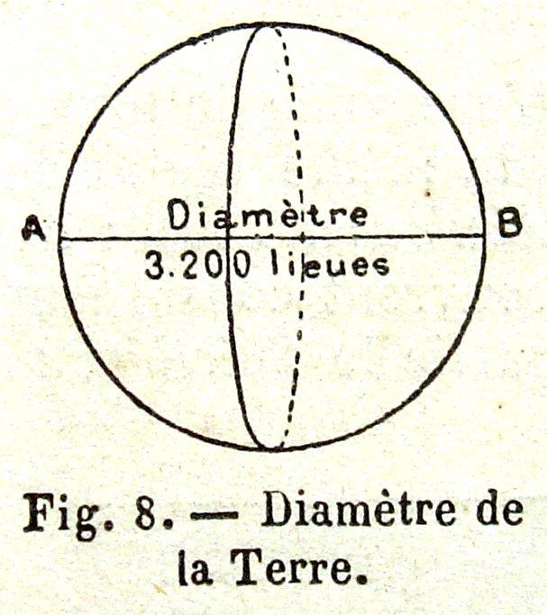 diametre terre