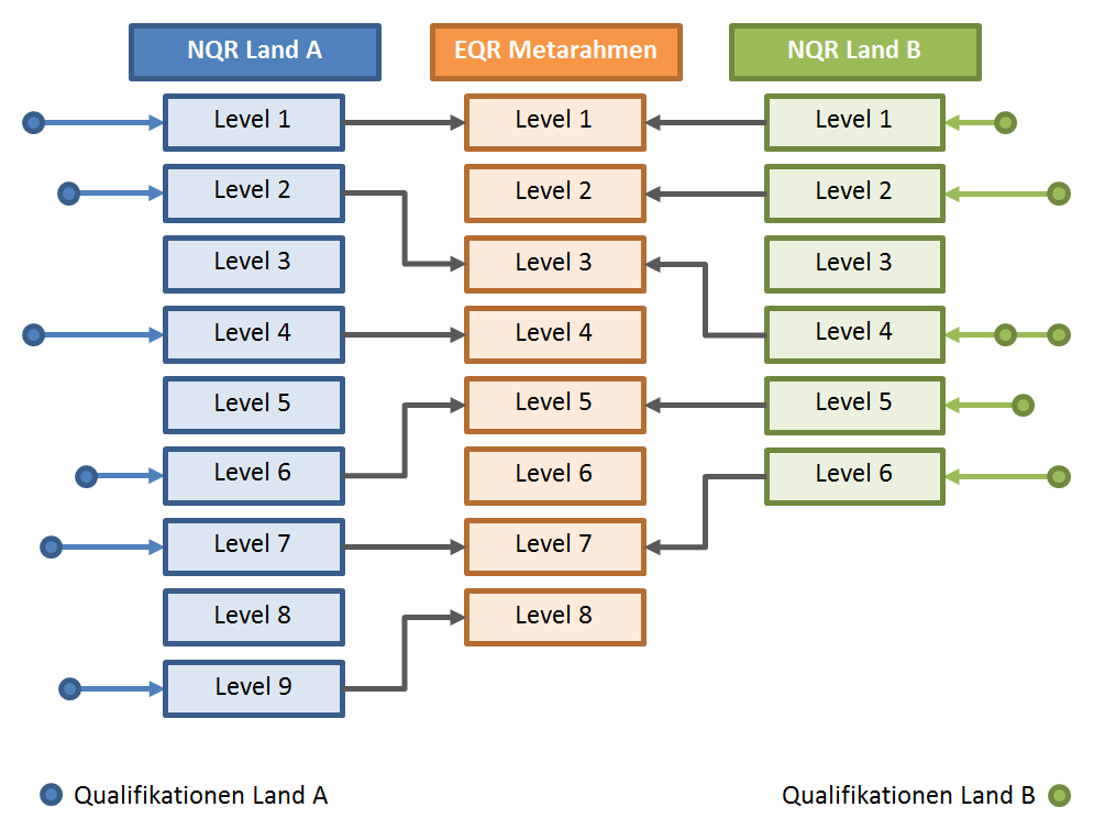 Datei:Die Funktion des EQR als Metarahmen.png – Wikipedia