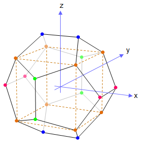 Dodecahedron vertices.png