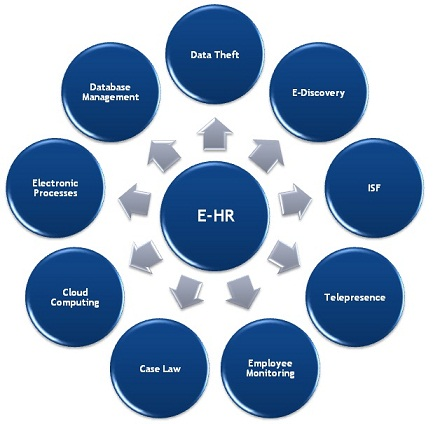 Electronic Human Resources Wikipedia