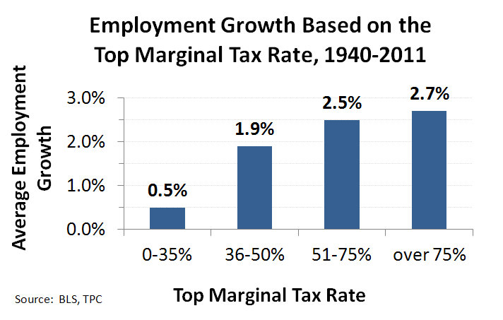 Income Tax Flowchart: Employment growth by top tax rate.jpg - Wikimedia Commons,Chart