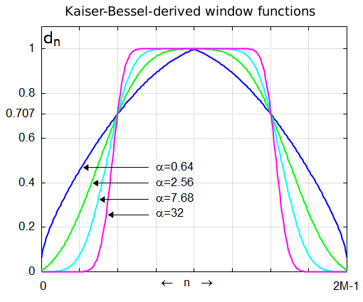 Kaiser window wikipedia for Window functions