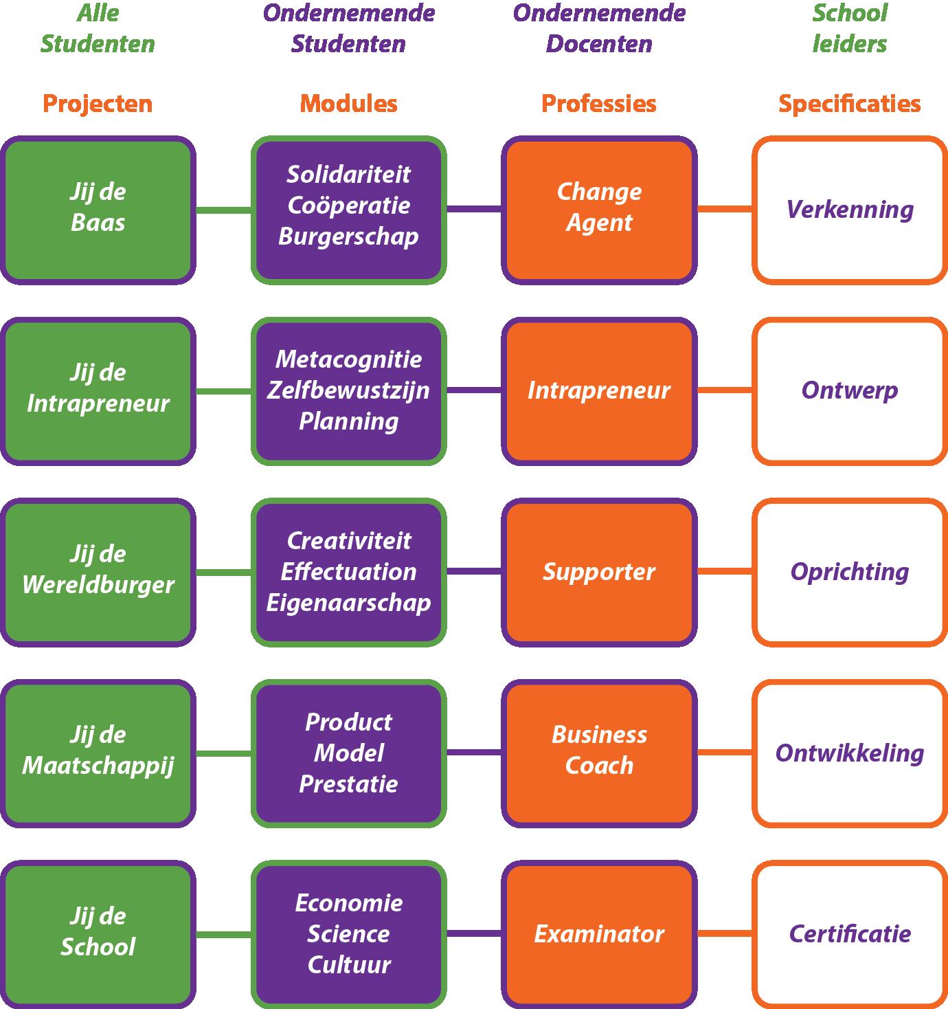 Hoe implementeer je een entreprenasium via Jij de Projecten