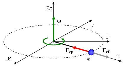 Cubo-Valor mínimo e Valor Máximo Moglf0905_Fuerza_centrífuga