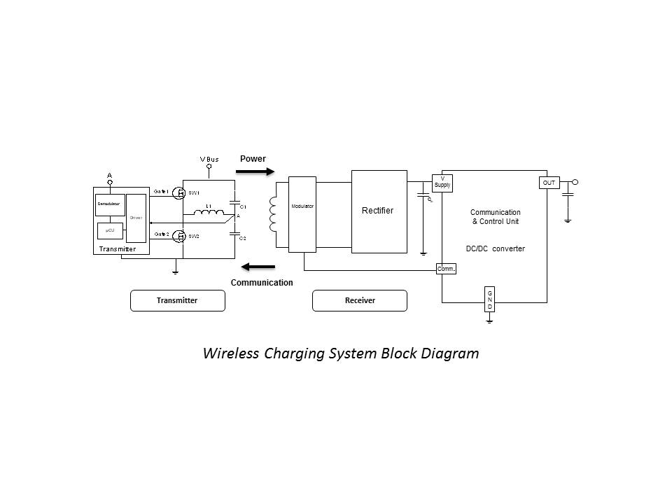 file powermat technologies wireless charging system diagram high psw schumacher battery charger schematics diagram file powermat technologies wireless charging system diagram high level overview jpg