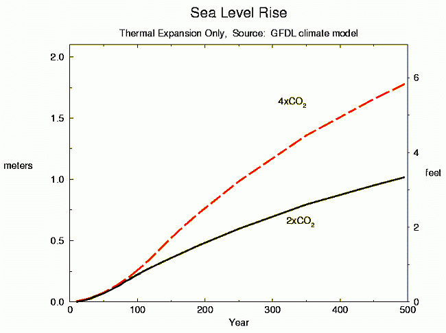 Projected change in global sea level rise if atmospheric carbon dioxide concentrations were to either quadruple or double (NOAA GFDL).png