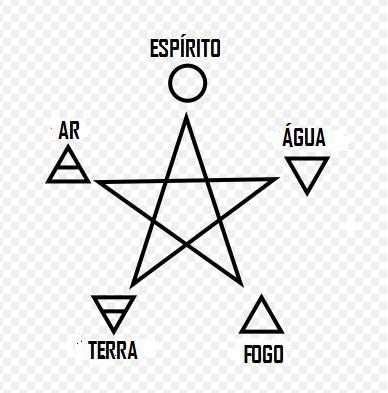 Quatro elementos e pentagrama (In Portuguese)