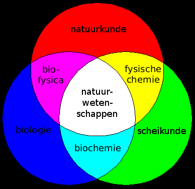 Science driehoek.png