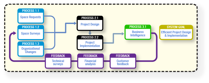 Harbarian Process Modeling